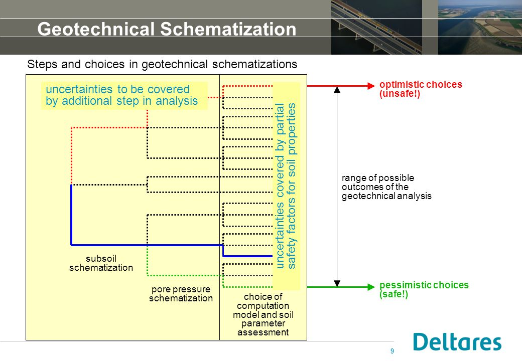 Geotechnical Schematization