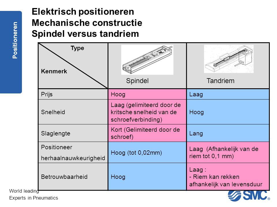 Elektrisch positioneren Mechanische constructie Spindel versus tandriem
