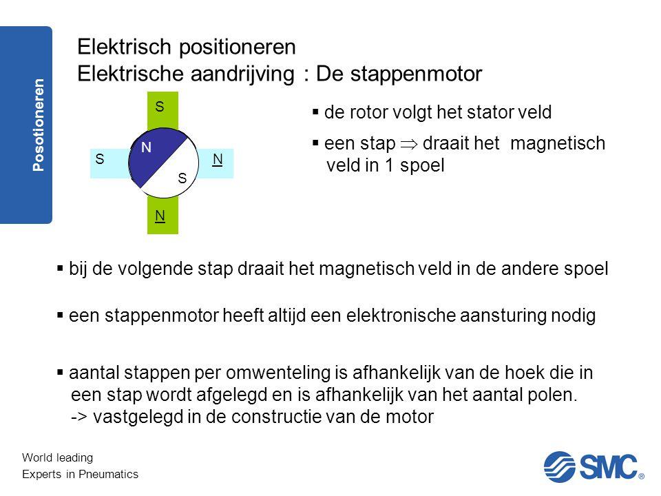 Elektrisch positioneren Elektrische aandrijving : De stappenmotor