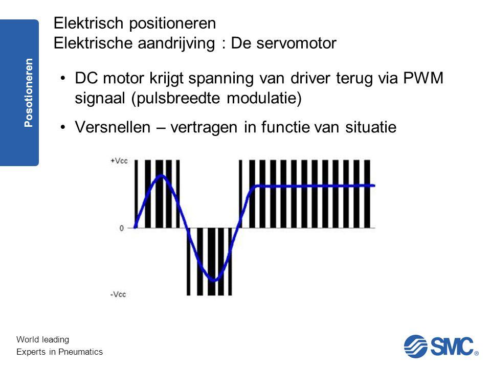 Elektrisch positioneren Elektrische aandrijving : De servomotor