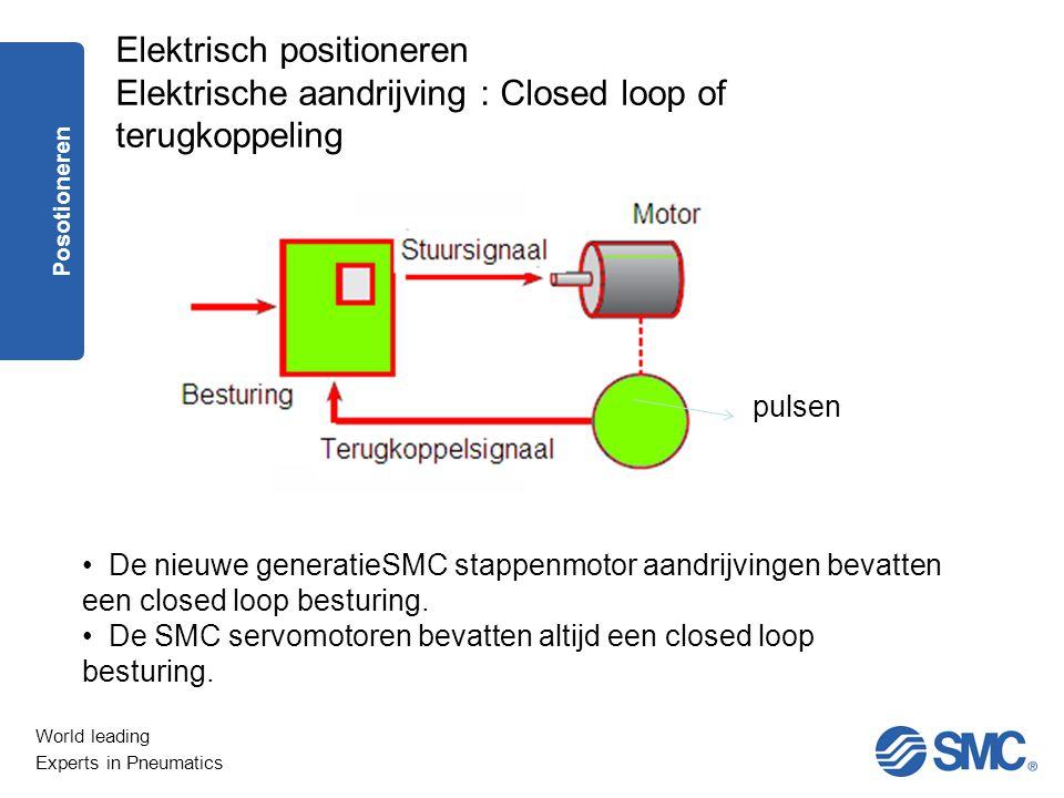 Elektrisch positioneren Elektrische aandrijving : Closed loop of terugkoppeling