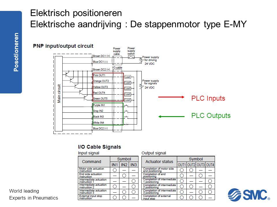 Elektrisch positioneren Elektrische aandrijving : De stappenmotor type E-MY
