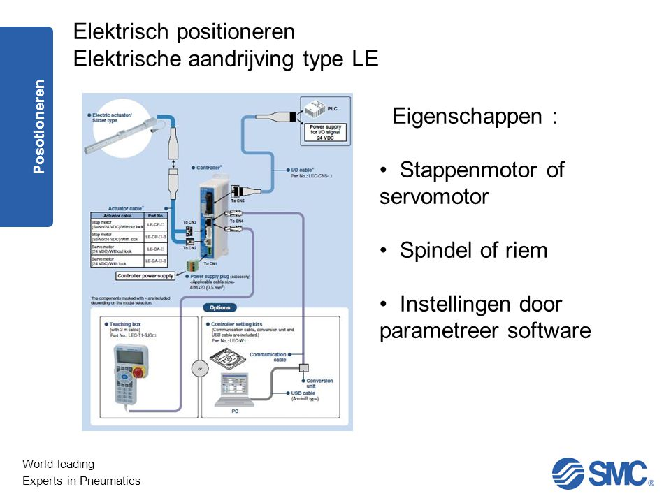 Elektrisch positioneren Elektrische aandrijving type LE