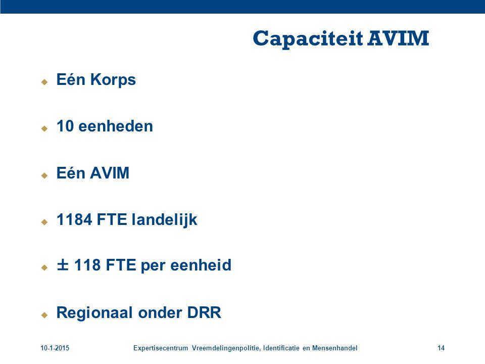 Capaciteit AVIM Eén Korps 10 eenheden Eén AVIM 1184 FTE landelijk