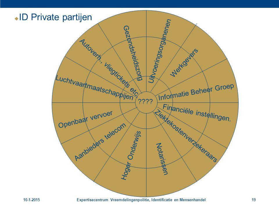ID Private partijen Uitvoeringsorganenen Gezondsheidszorg Werkgevers