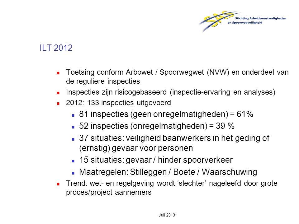 81 inspecties (geen onregelmatigheden) = 61%