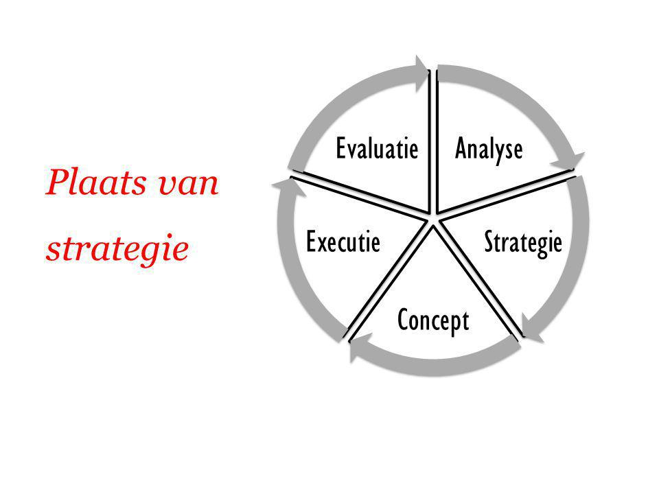 Analyse Strategie Concept Executie Evaluatie Plaats van strategie