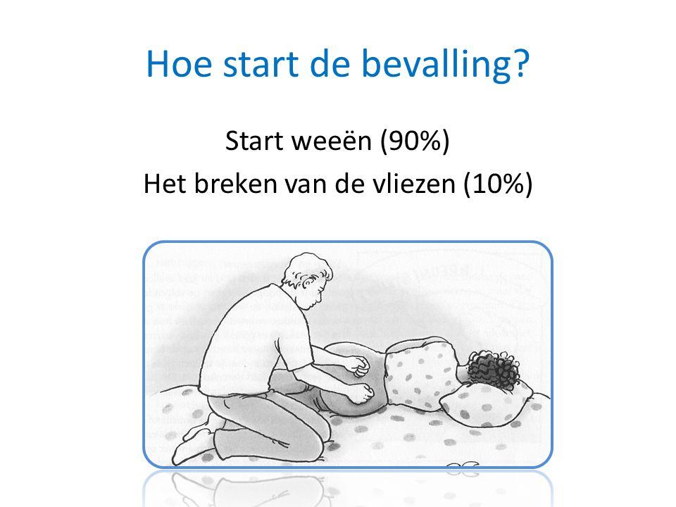 Start weeën (90%) Het breken van de vliezen (10%)