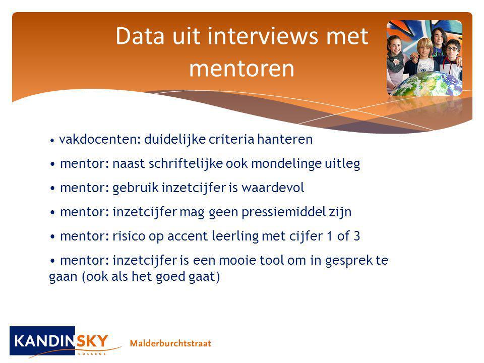 Data uit interviews met mentoren
