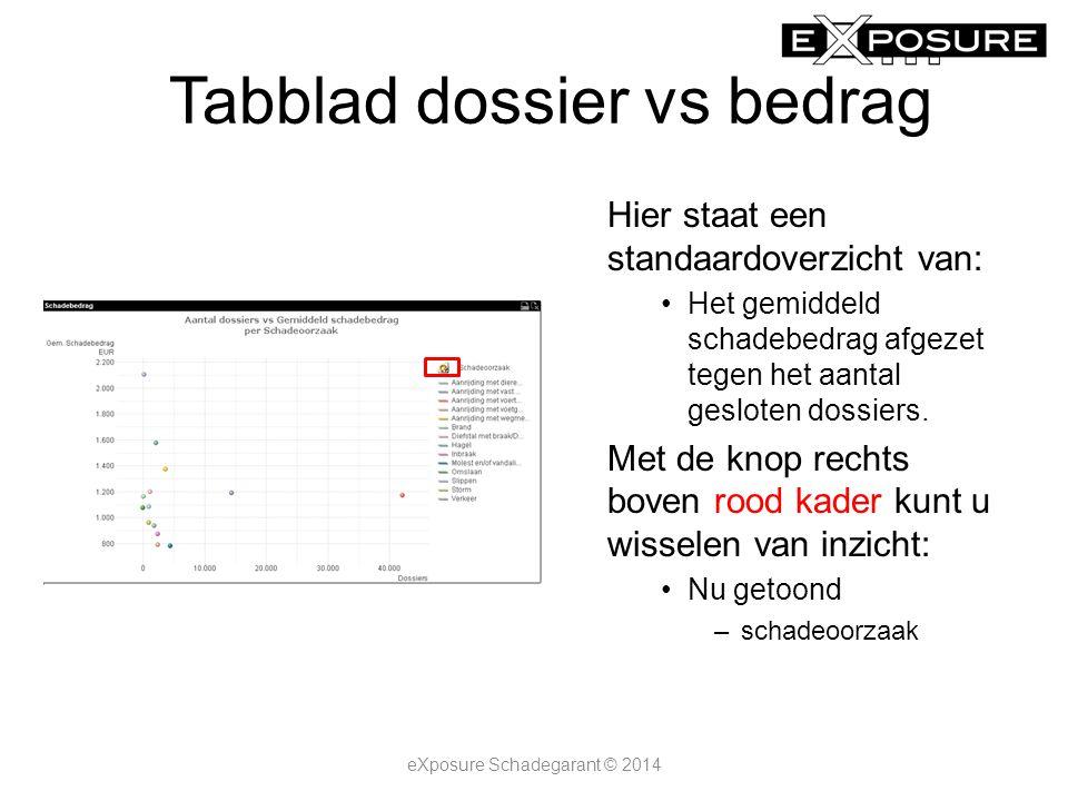 Tabblad dossier vs bedrag