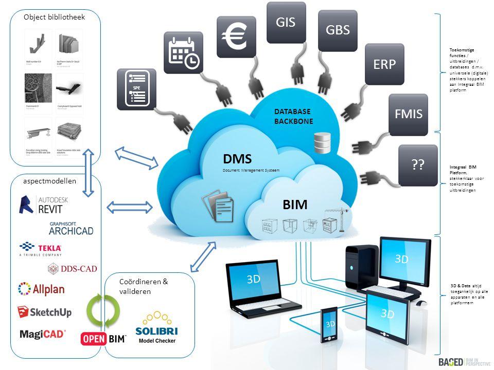 GIS GBS ERP DMS BIM FMIS 3D Object bibliotheek DATABASE BACKBONE