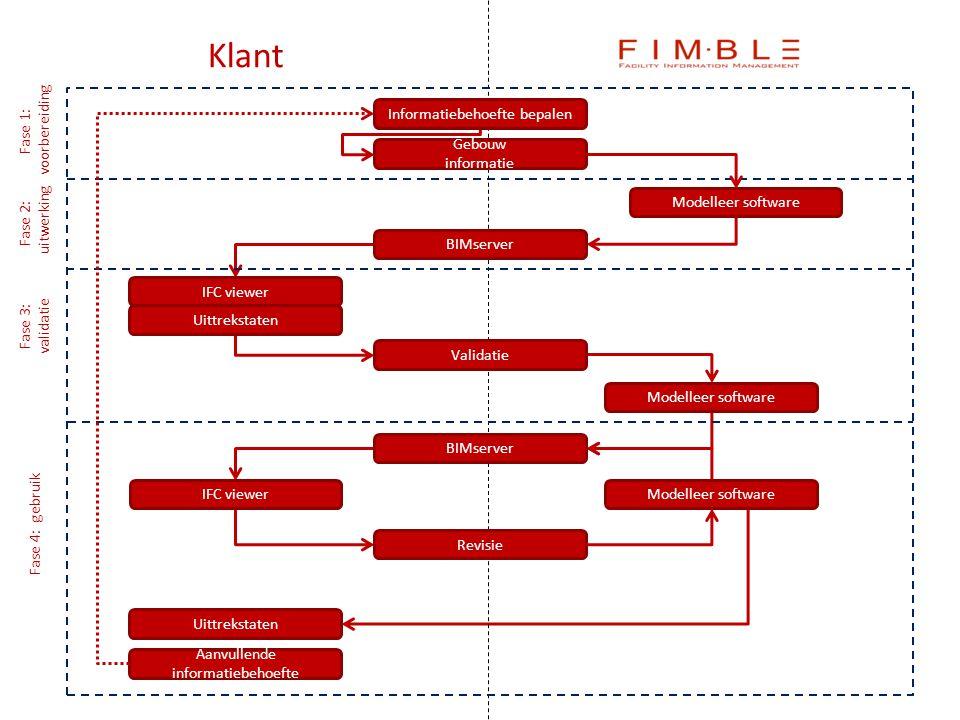 Klant Informatiebehoefte bepalen voorbereiding Fase 1: Gebouw