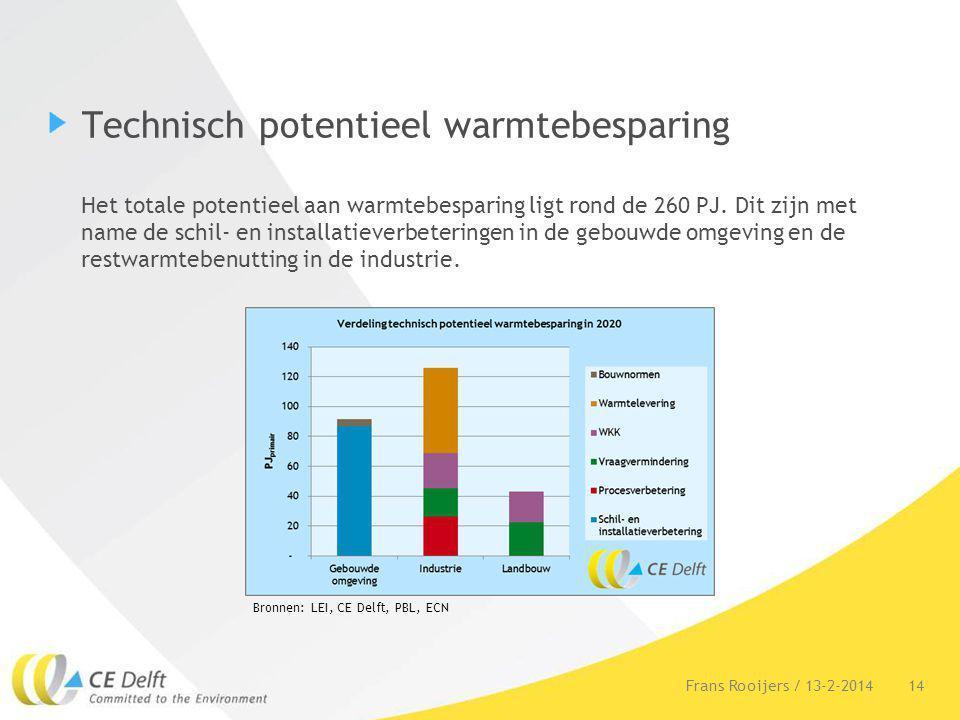 Technisch potentieel warmtebesparing