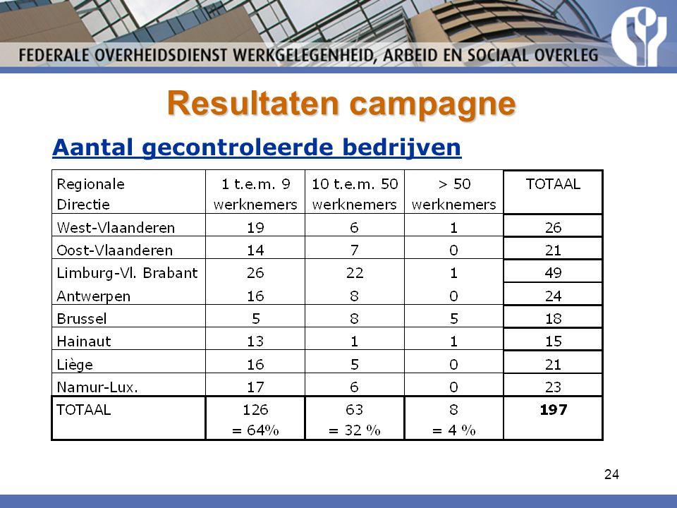Resultaten campagne Aantal gecontroleerde bedrijven