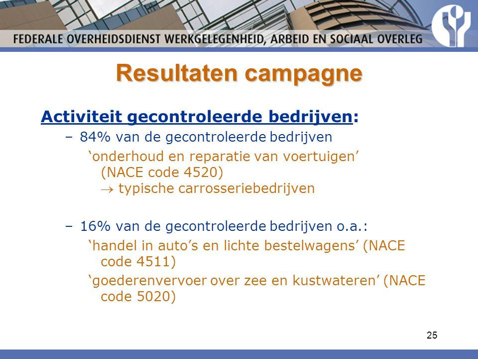 Resultaten campagne Activiteit gecontroleerde bedrijven: