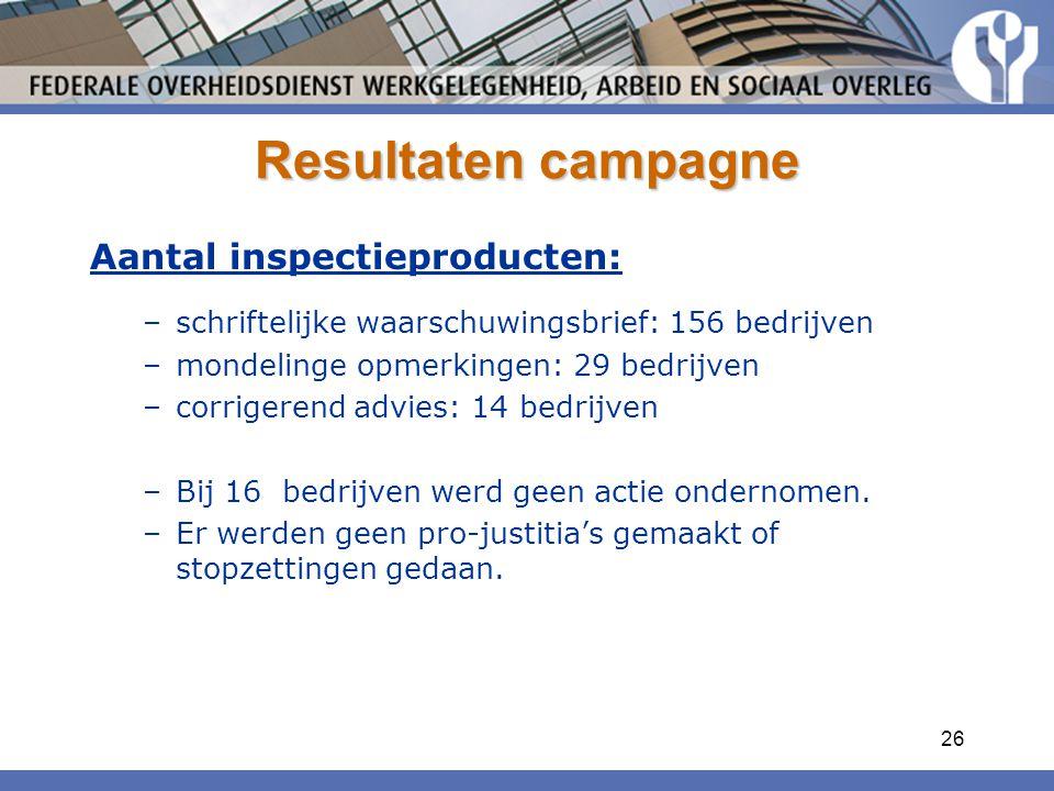Resultaten campagne Aantal inspectieproducten: