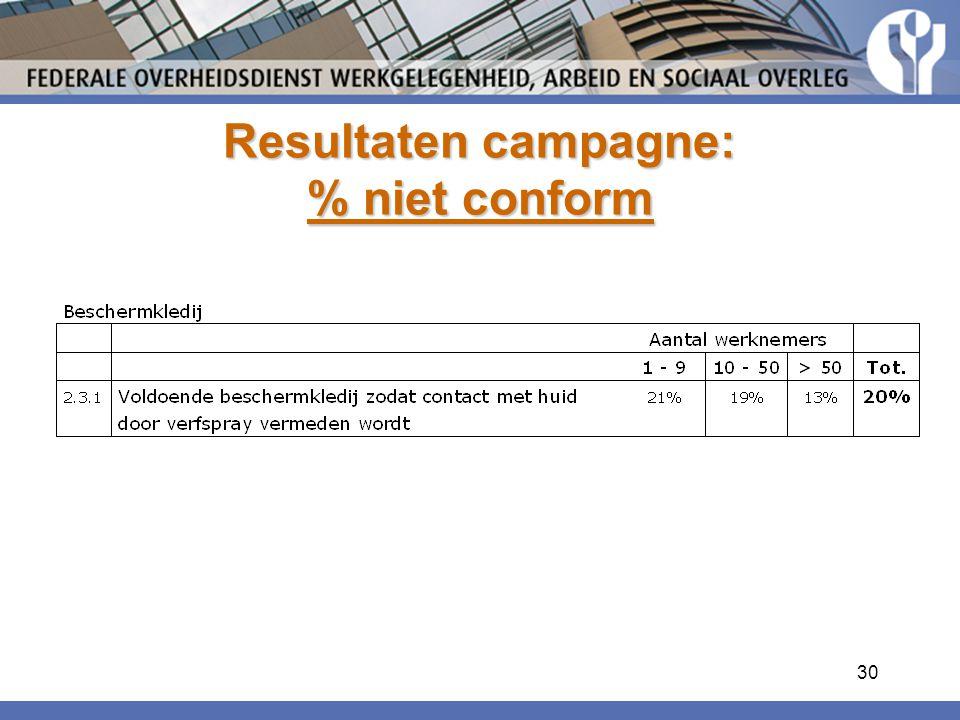 Resultaten campagne: % niet conform