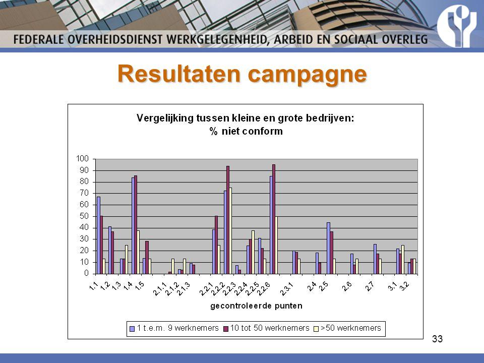 Resultaten campagne