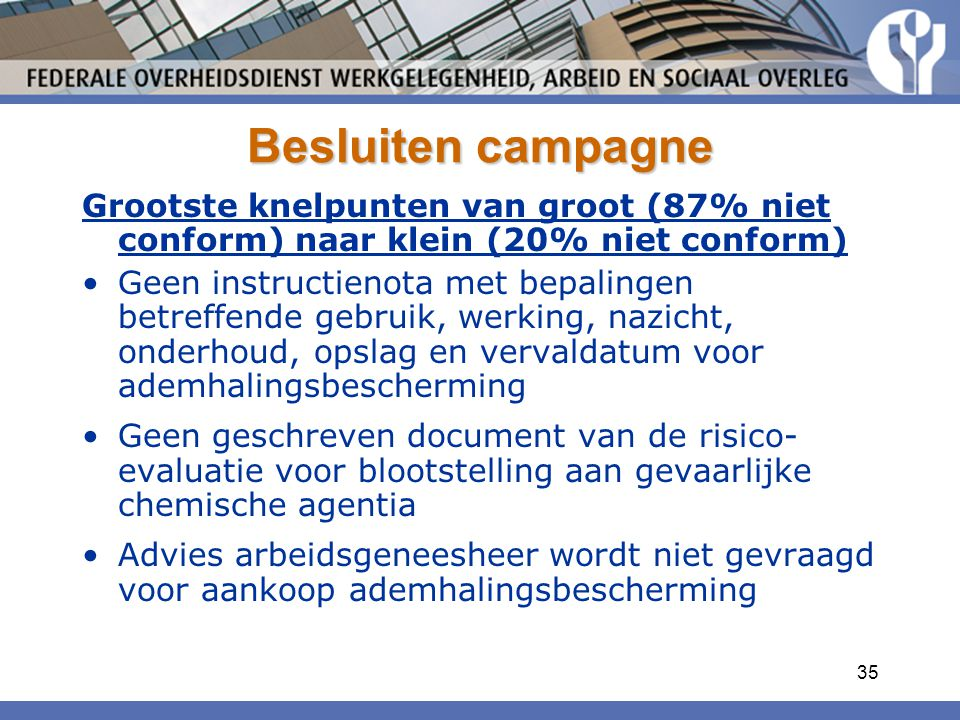 Besluiten campagne Grootste knelpunten van groot (87% niet conform) naar klein (20% niet conform)