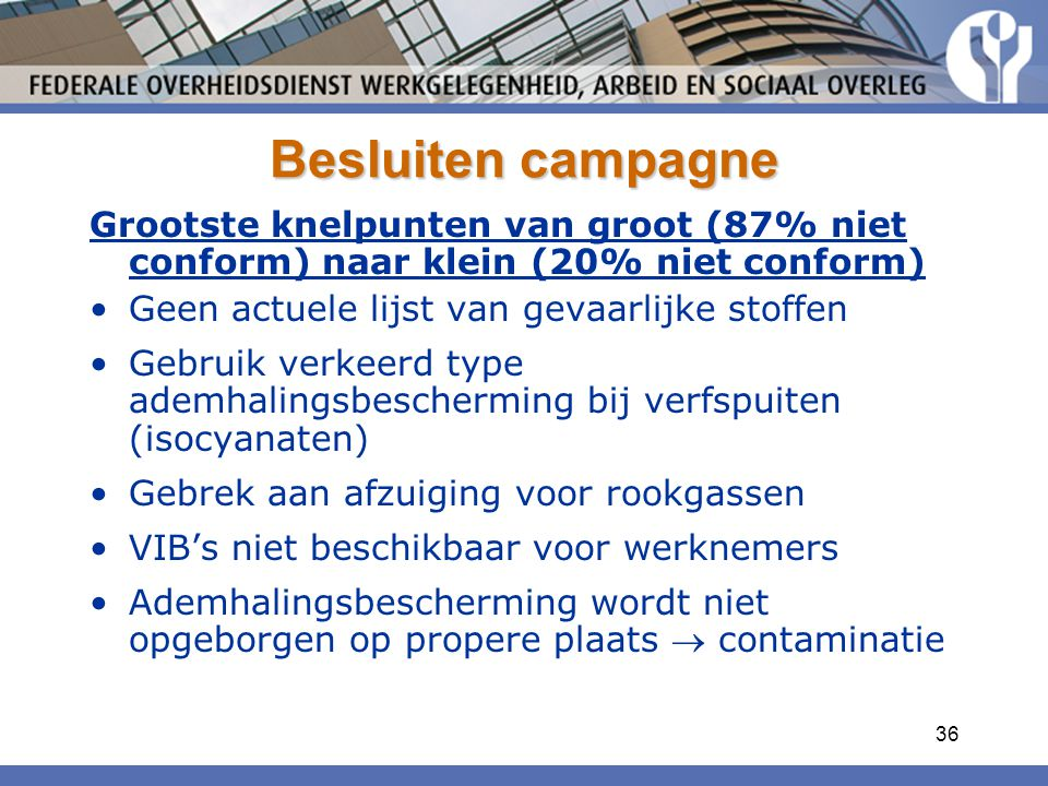 Besluiten campagne Grootste knelpunten van groot (87% niet conform) naar klein (20% niet conform) Geen actuele lijst van gevaarlijke stoffen.