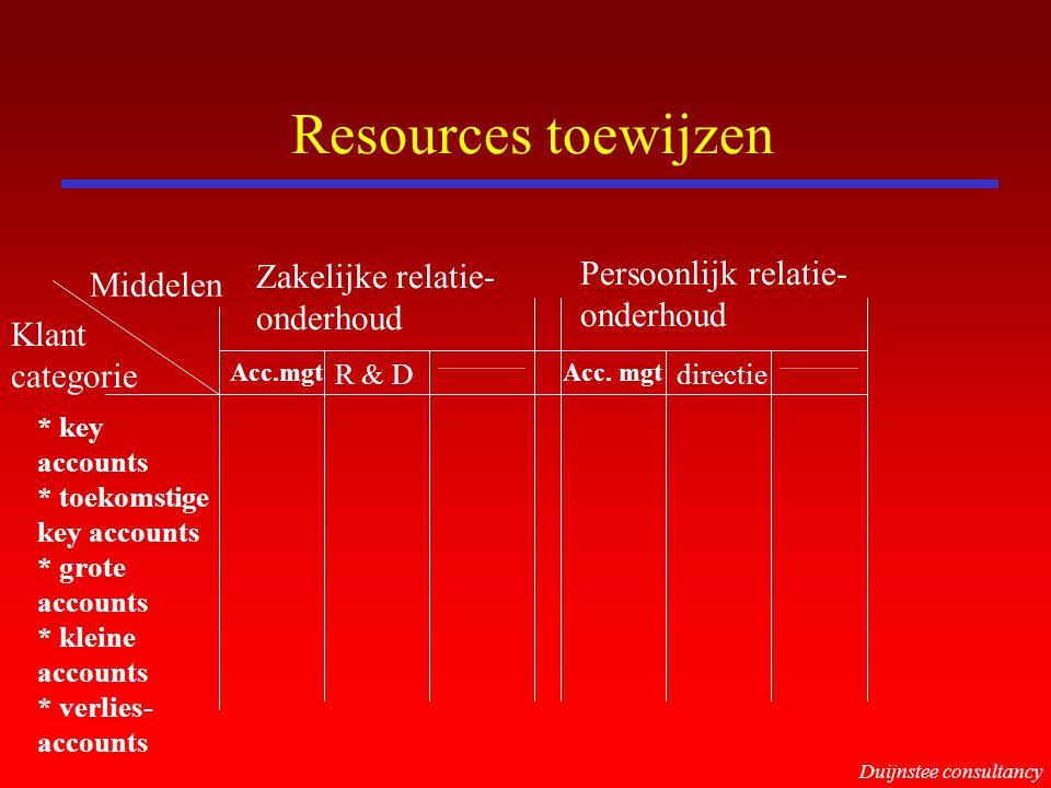 Resources toewijzen Zakelijke relatie- Persoonlijk relatie- Middelen