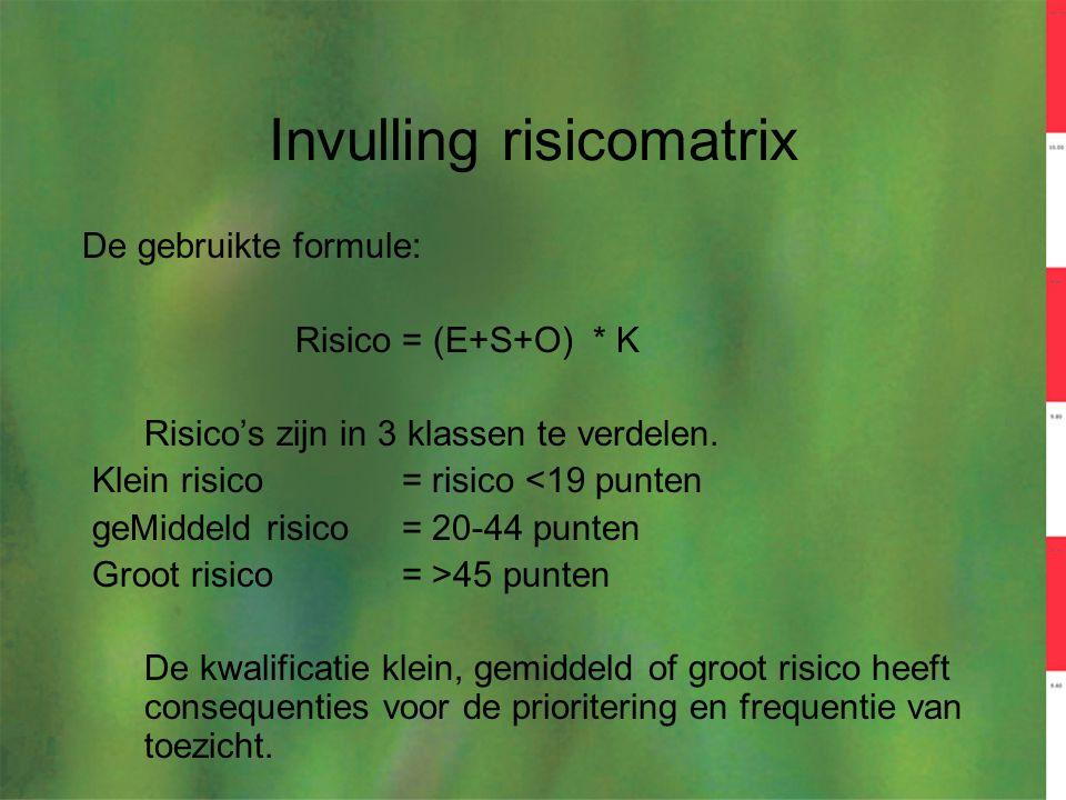 Invulling risicomatrix