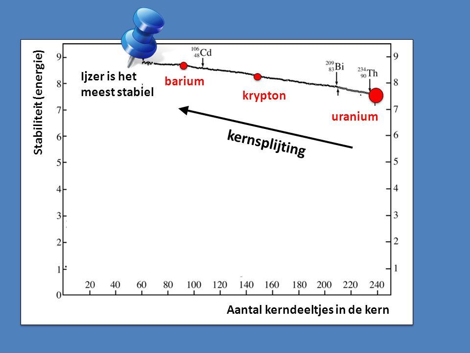 kernsplijting Ijzer is het meest stabiel barium krypton