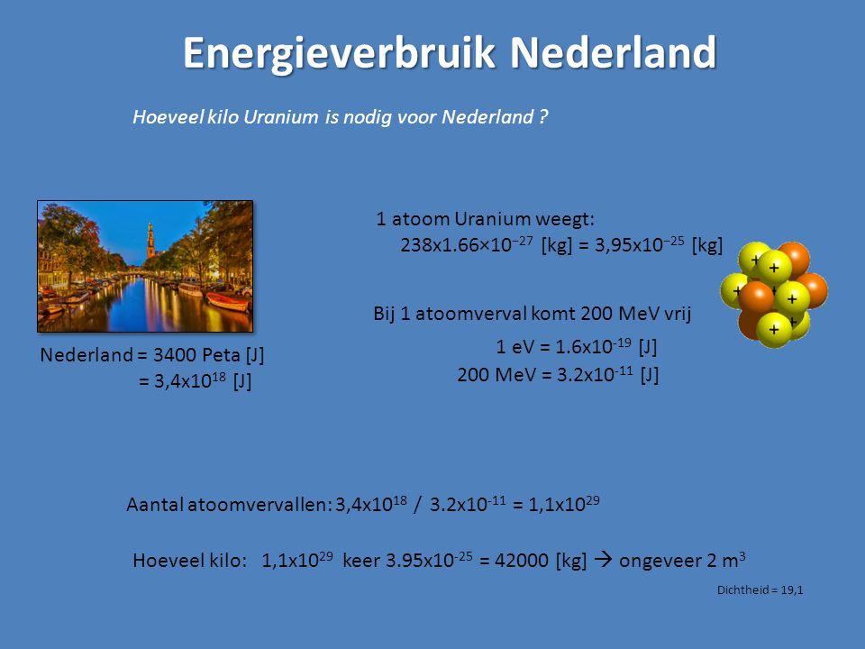 Energieverbruik Nederland