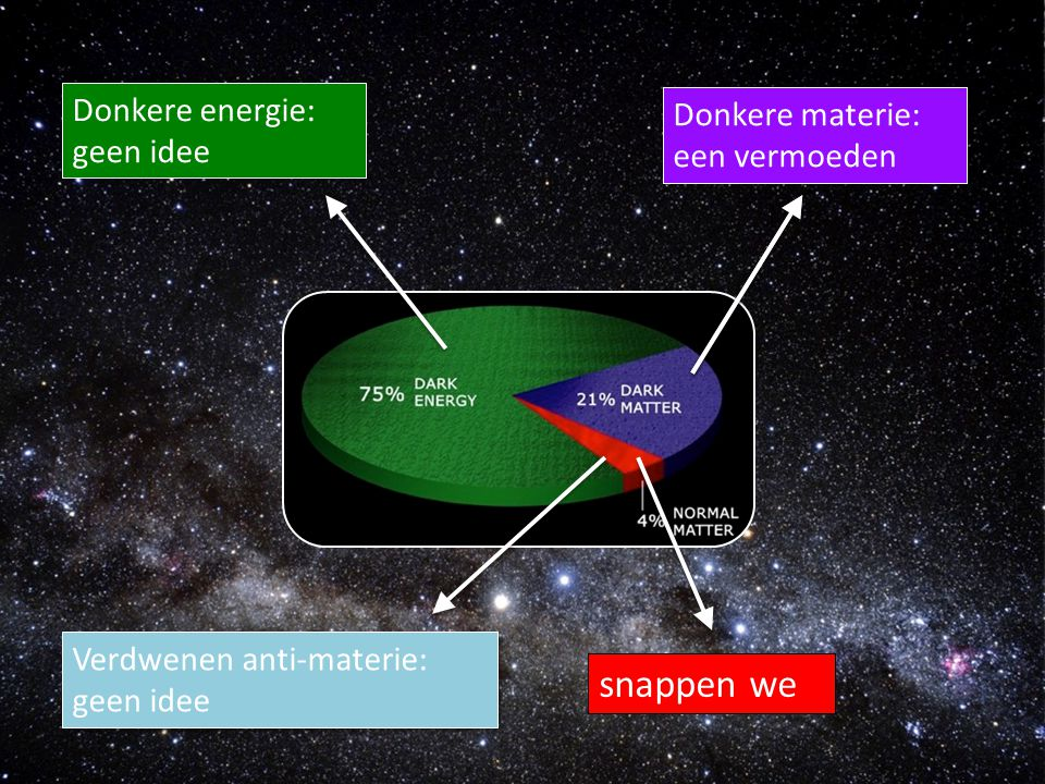 snappen we Donkere energie: geen idee Donkere materie: een vermoeden