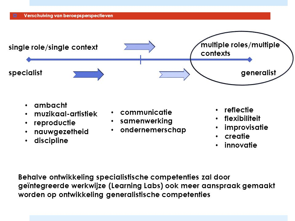 multiple roles/multiple contexts single role/single context