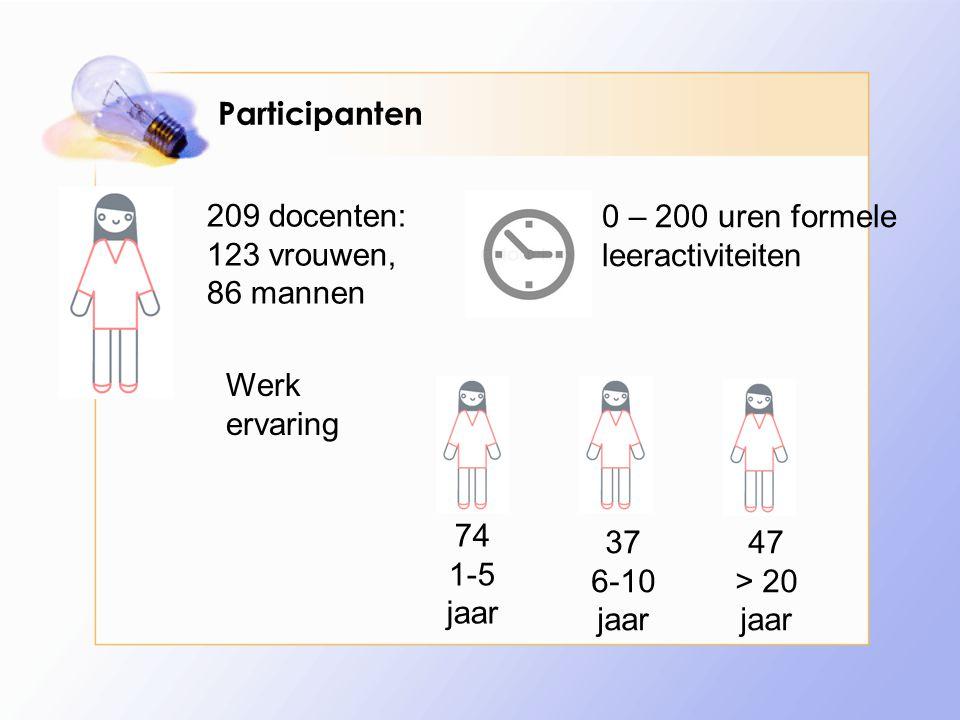 Participanten 209 docenten: 123 vrouwen, 86 mannen. 0 – 200 uren formele leeractiviteiten. Werk ervaring.