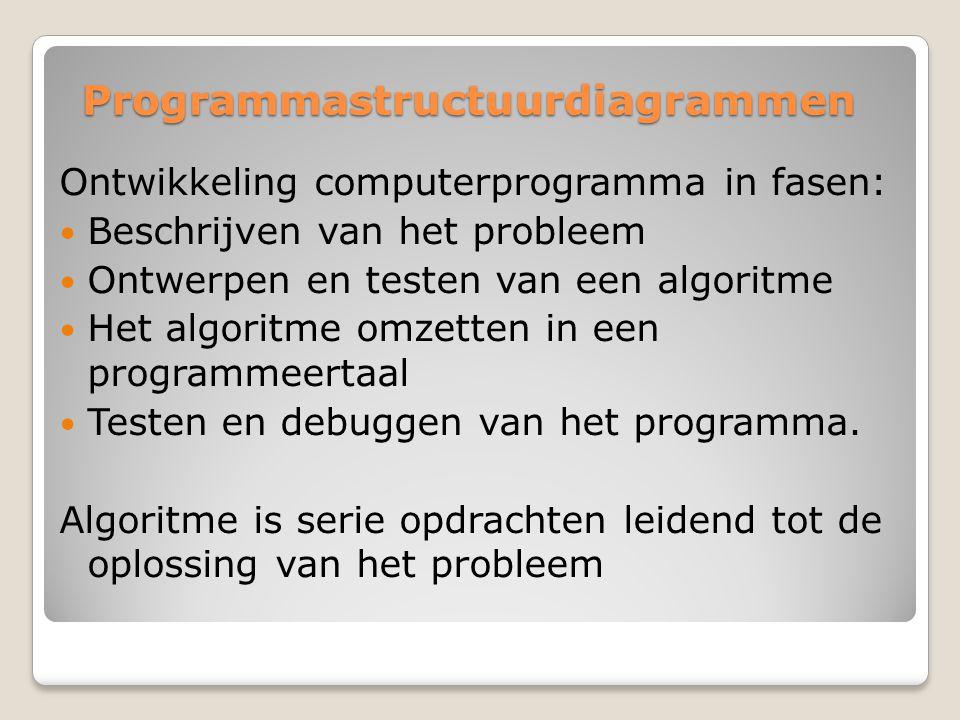 Programmastructuurdiagrammen