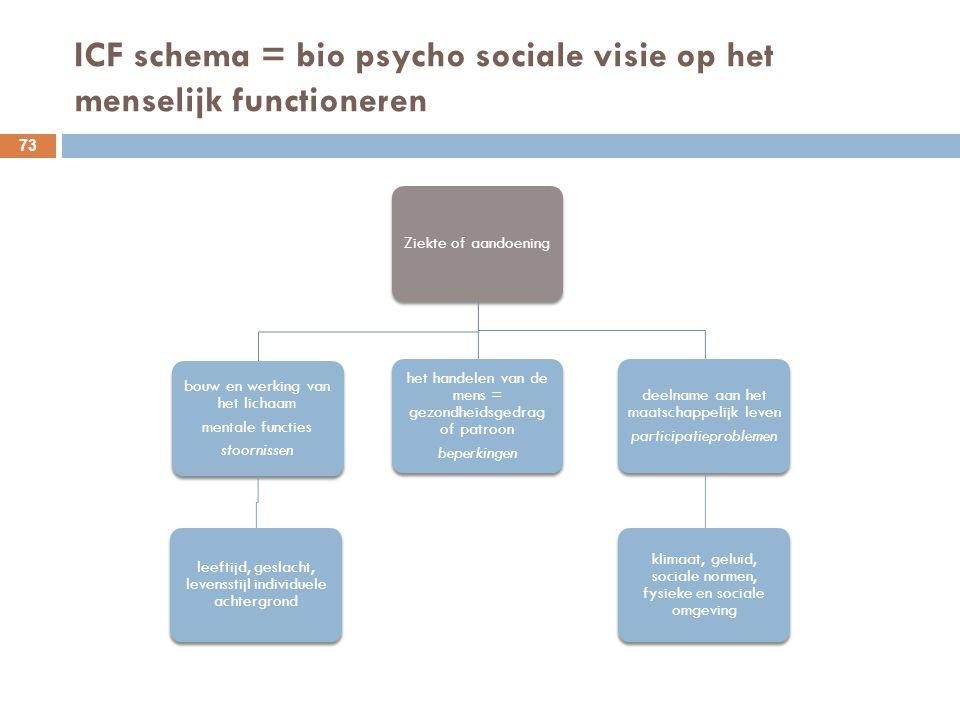 ICF schema = bio psycho sociale visie op het menselijk functioneren