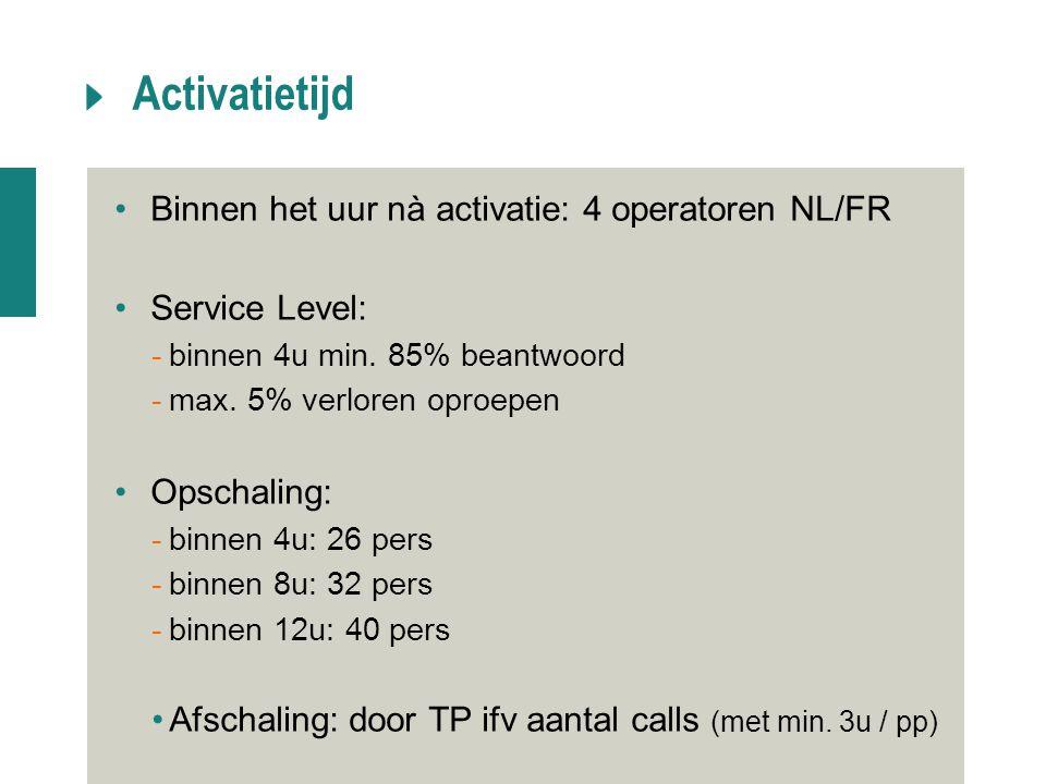 Activatietijd Binnen het uur nà activatie: 4 operatoren NL/FR