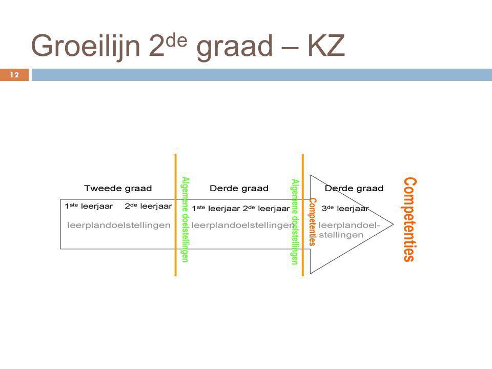 Groeilijn 2de graad – KZ