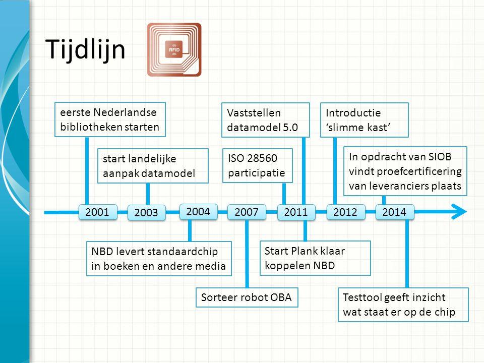 Tijdlijn eerste Nederlandse bibliotheken starten