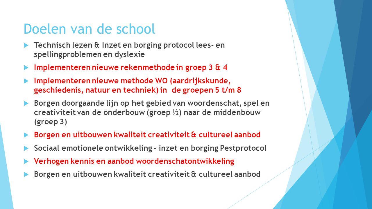 Doelen van de school Technisch lezen & Inzet en borging protocol lees- en spellingproblemen en dyslexie.