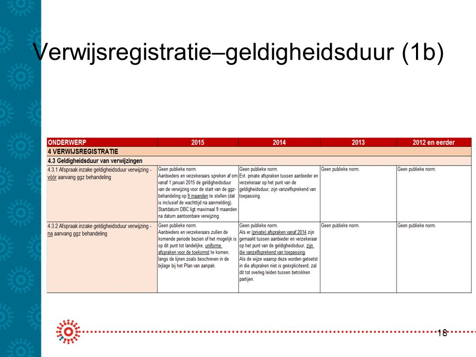 Verwijsregistratie–geldigheidsduur (1b)