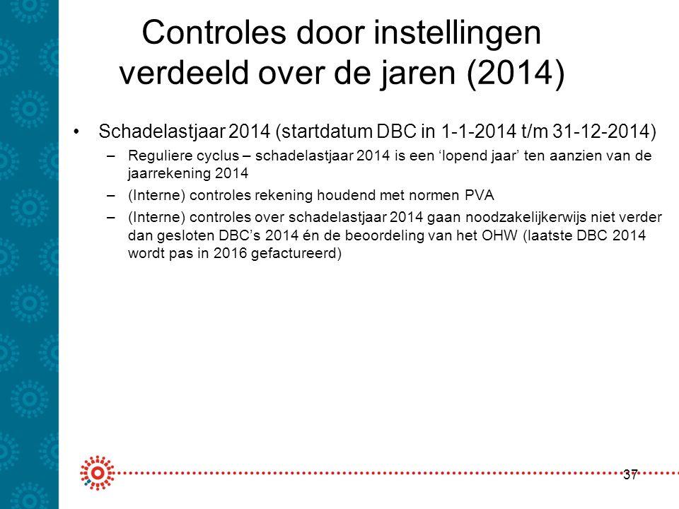 Controles door instellingen verdeeld over de jaren (2014)