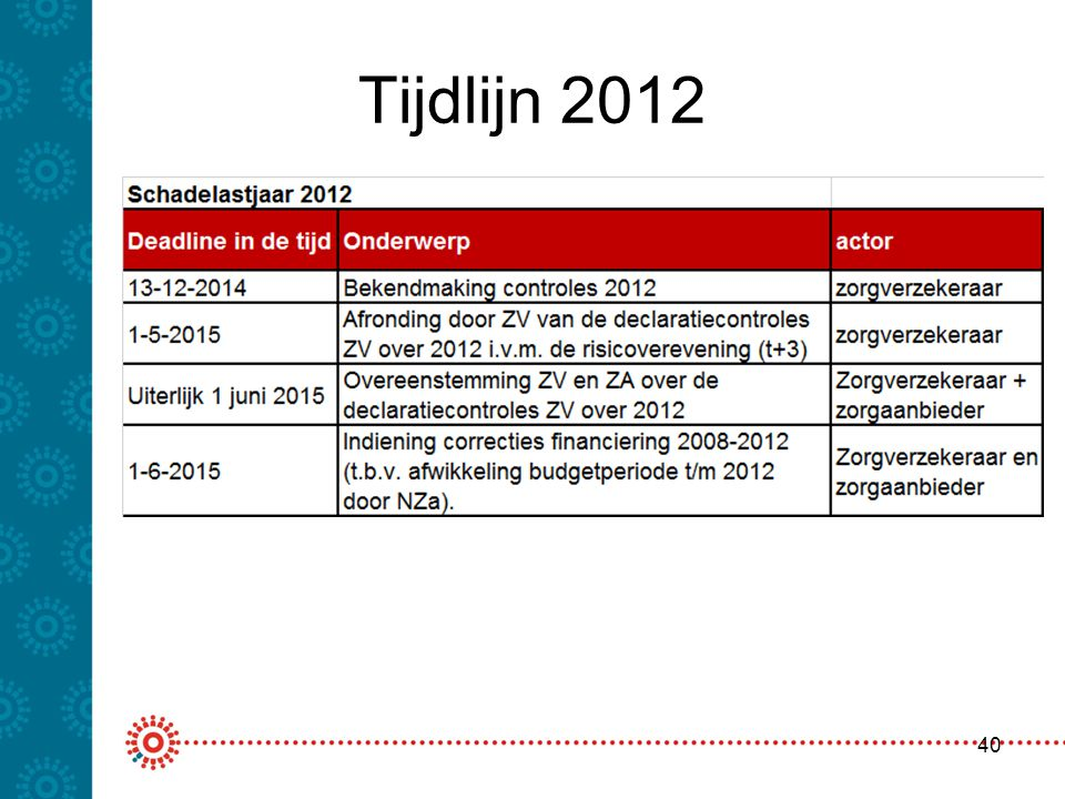 Tijdlijn 2012