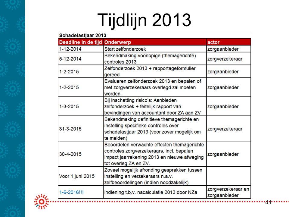 Tijdlijn 2013