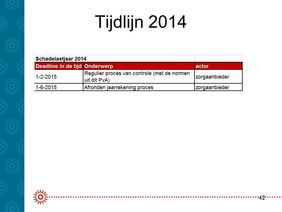 Tijdlijn 2014