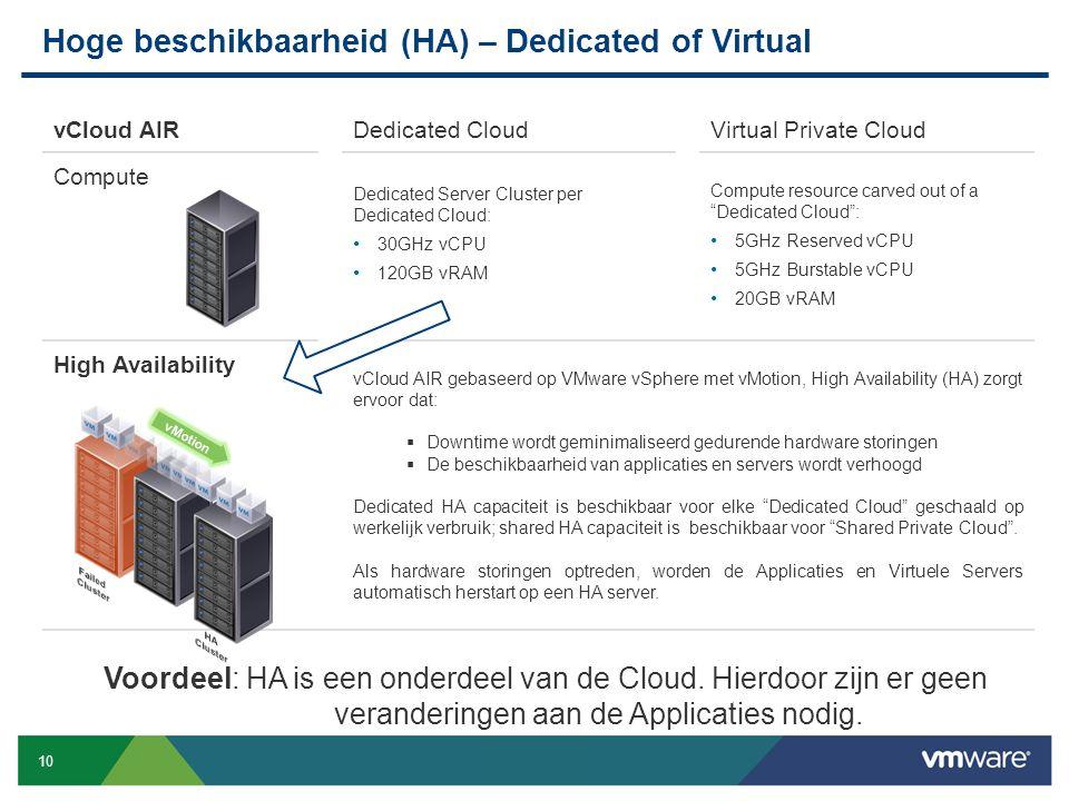 Hoge beschikbaarheid (HA) – Dedicated of Virtual