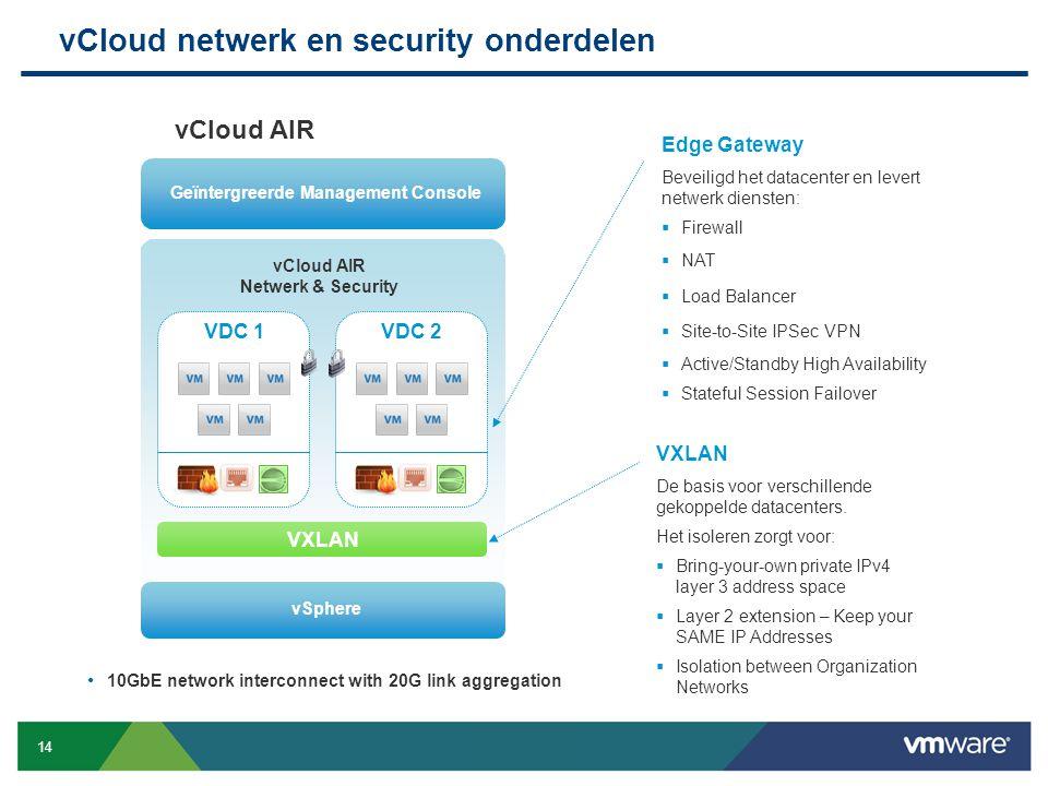 vCloud netwerk en security onderdelen