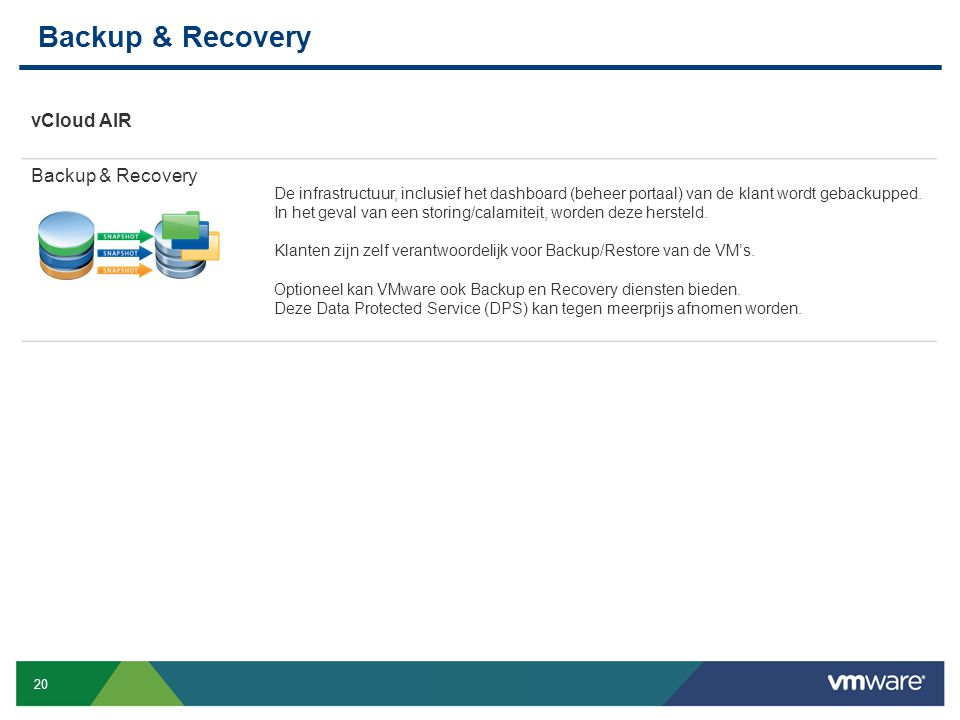 Backup & Recovery vCloud AIR Backup & Recovery