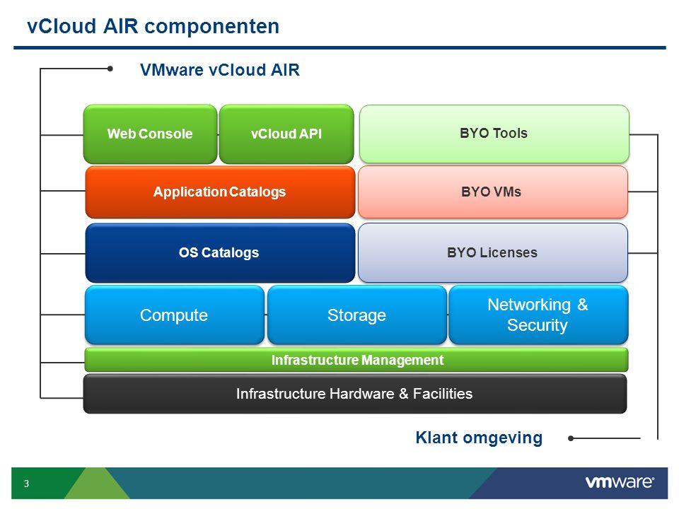 vCloud AIR componenten