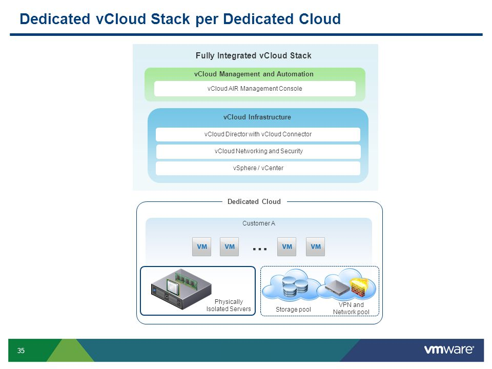 Dedicated vCloud Stack per Dedicated Cloud