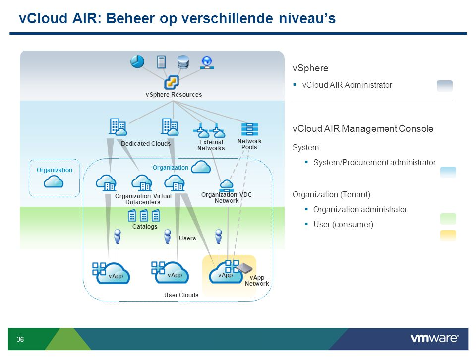 vCloud AIR: Beheer op verschillende niveau's