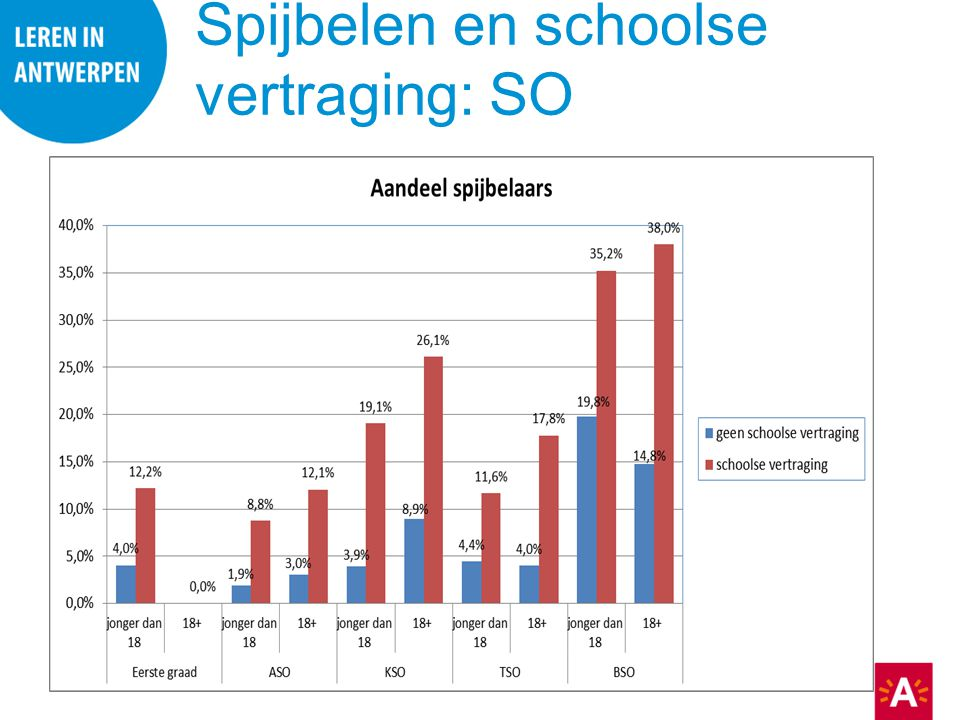 Spijbelen en schoolse vertraging: SO