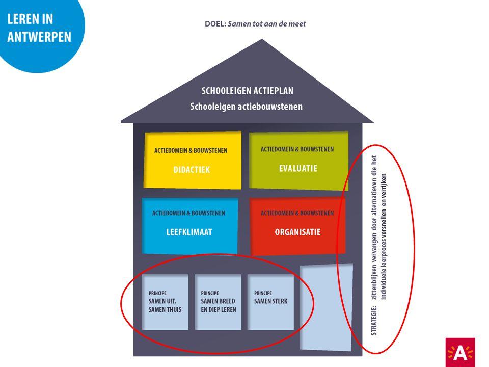 Huis met bouwstenen van school eigen context